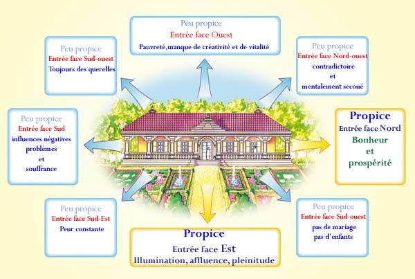 plan maison vastu